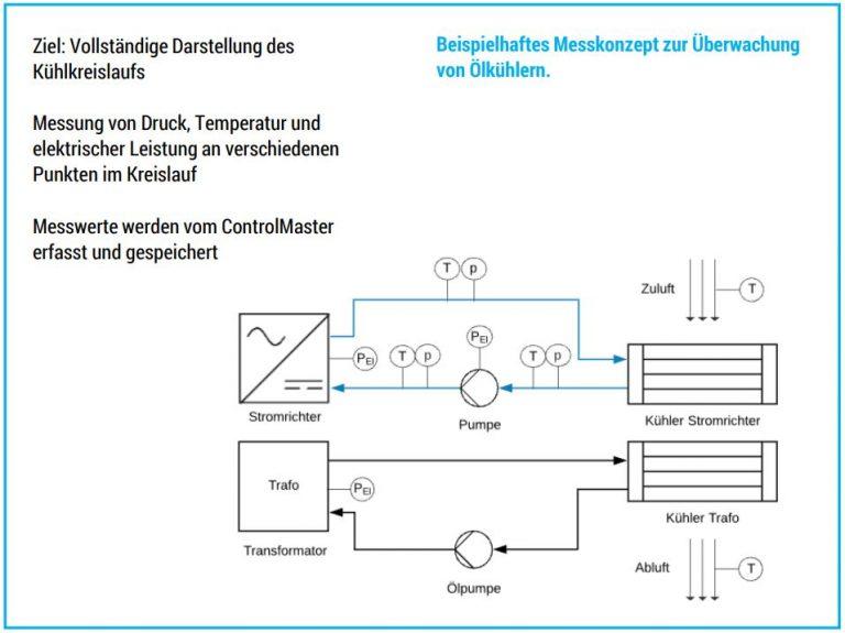 ControlMaster Beispiel Messkonzept